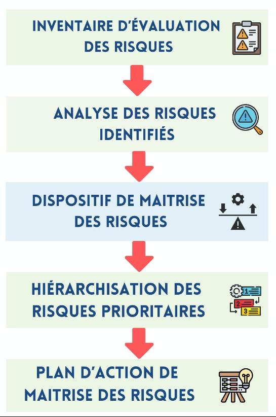 recensement risques professionnels document unique