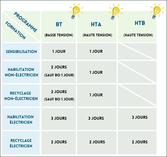 infos formation habilitation électrique méthode
